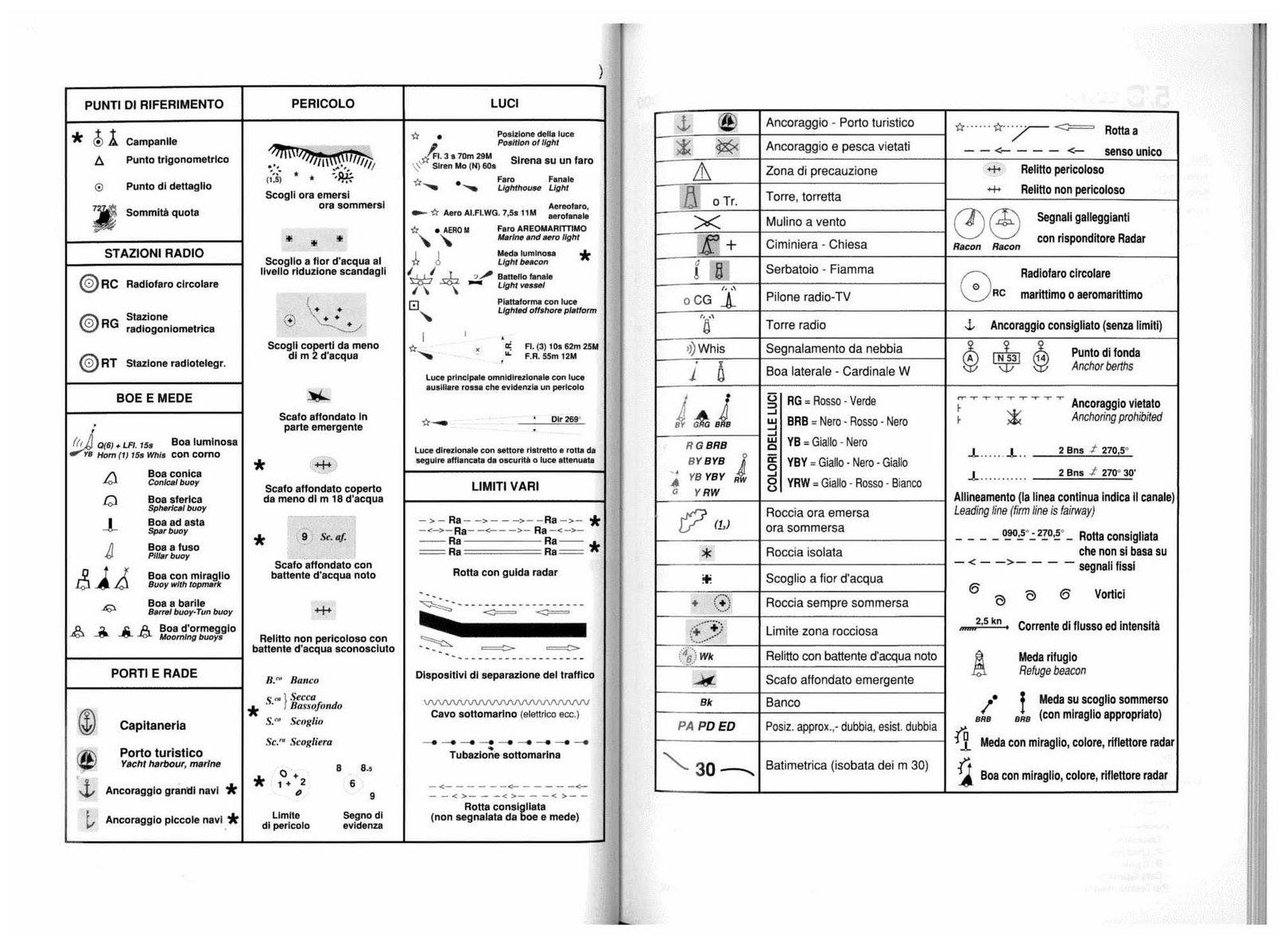 Materiale utile scaricabile per le patenti autoscuola for Legenda simboli elettrici